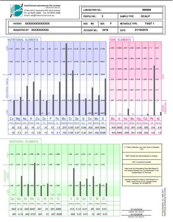 InterClinical Profile 3 HTMA Sample Report