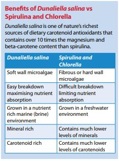 Benefits of Dunaliella salina vs Spirulina and Chlorella Dunaliella salina is one of nature's richest sources of dietary carotenoid antioxidants that contains over 10 times the magnesium and beta-carotene content than spirulina.